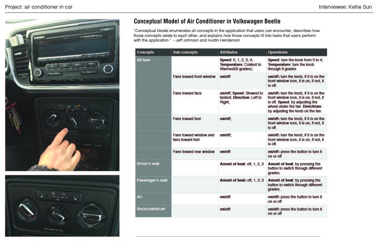 Air Conditioner in Car-Conceptual Model-VW Beetle