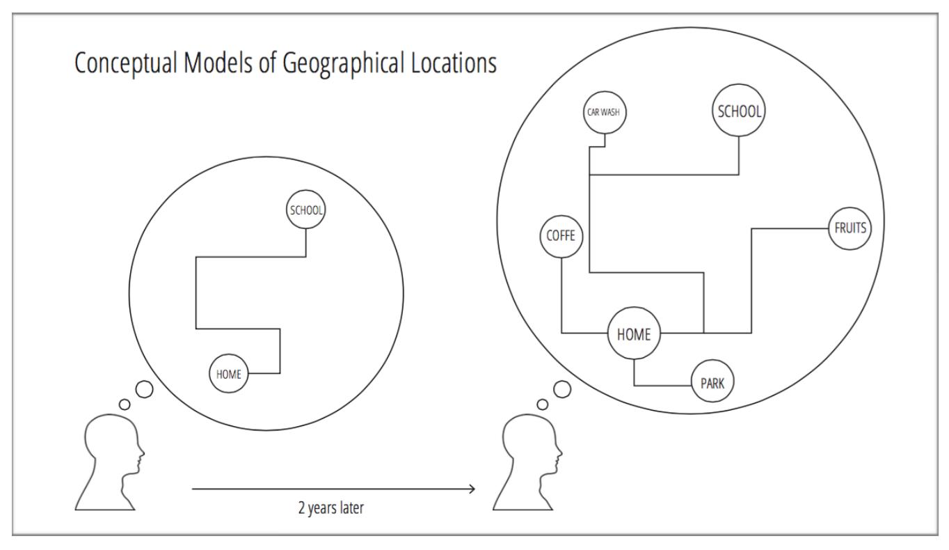 Mental Model, Conceptual Model