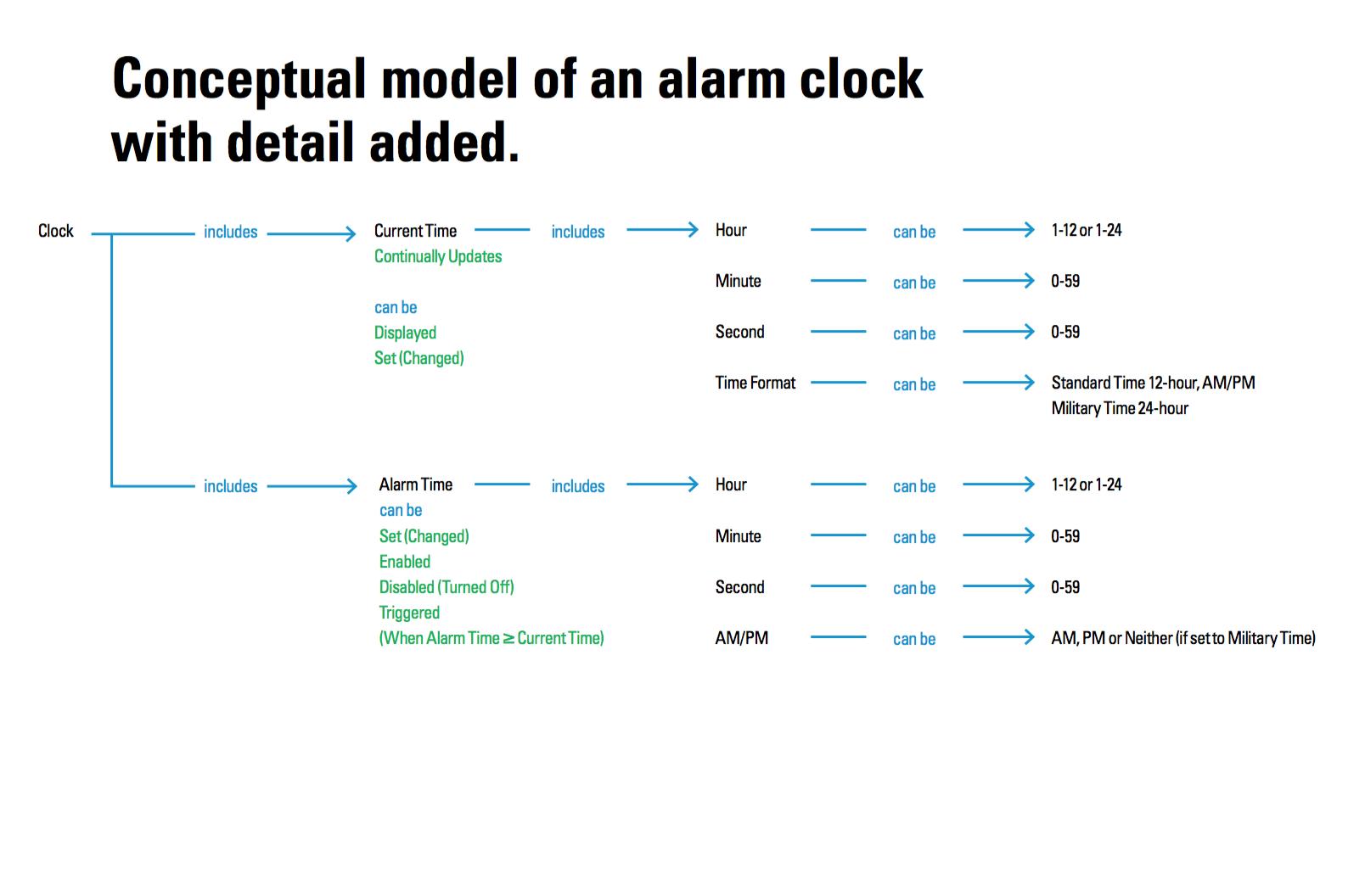 conceptual model of alarm clock